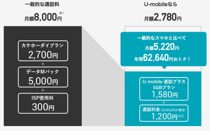 大手キャリアdocomoと格安SIMのU-mobileの料金比較例(U-mobileサイトより引用)