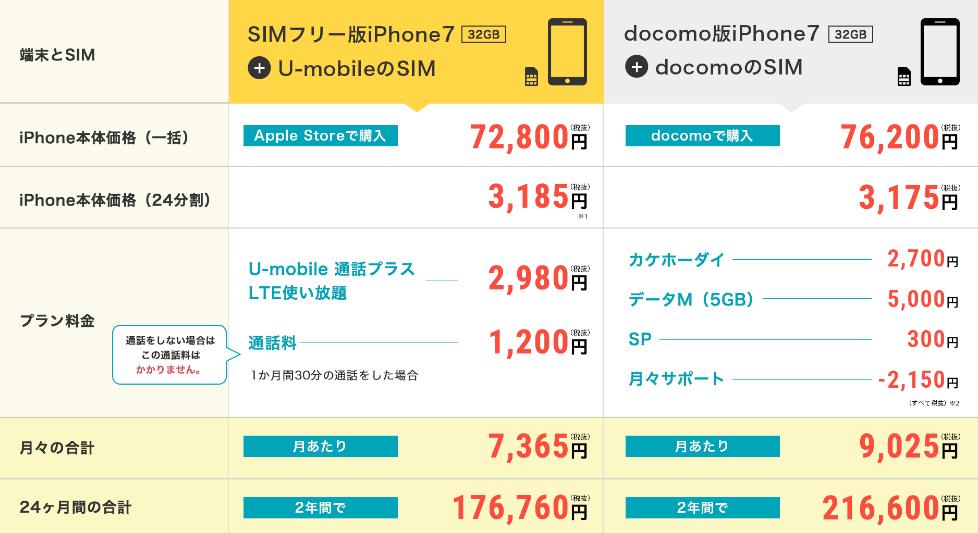 SIMフリーiPhone7+U-mobileSIMとドコモ版iPhone7のiPhone端末代金込みの料金比較表
